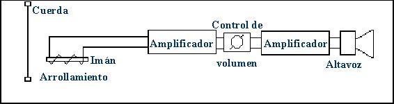 instrumento electrófonos