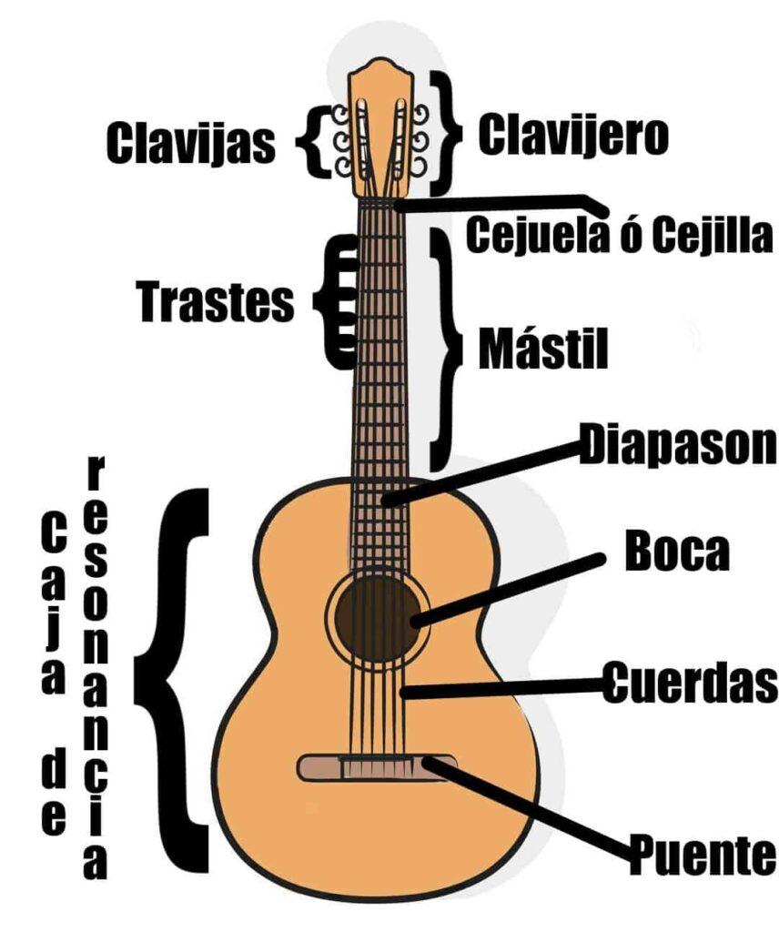 partes de la guitarra clasica