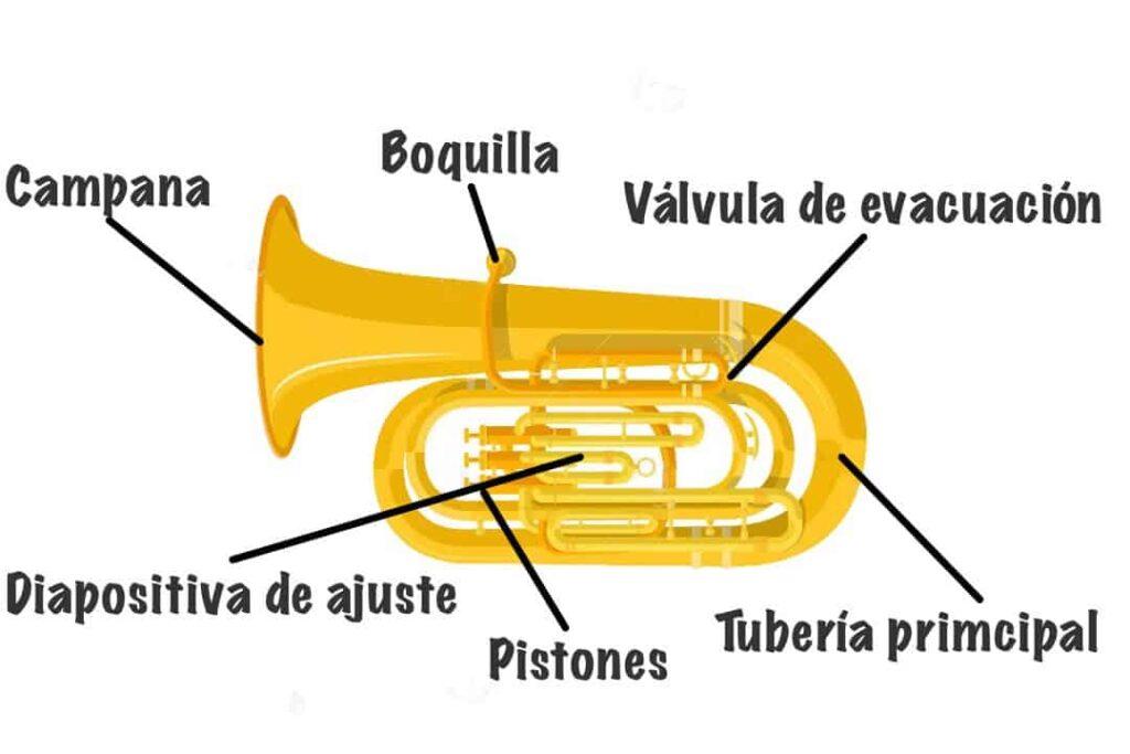 partes de la tuba
